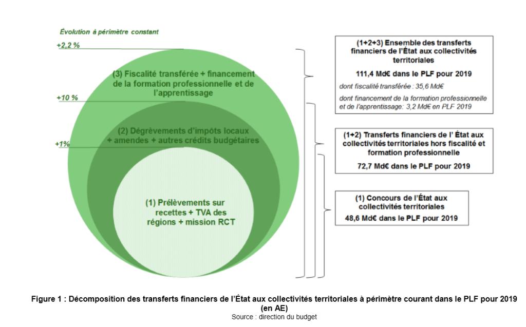 gestion-financement-mgdis-etat-aides-subventions