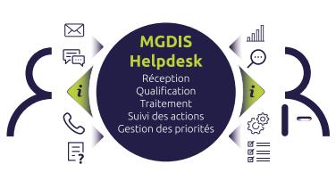 helpdesk-MGDIS
